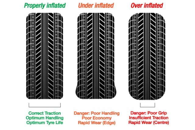 TYRE PRESSURE ARTICLE